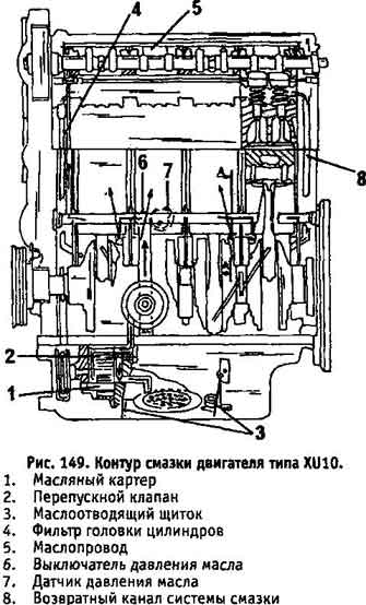 405 двигатель система смазки схема